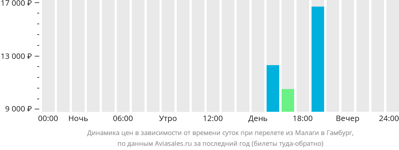 Динамика цен в зависимости от времени вылета из Малаги в Гамбург
