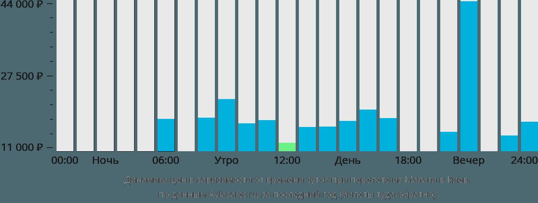 Динамика цен в зависимости от времени вылета из Малаги в Киев