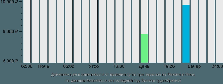 Динамика цен в зависимости от времени вылета из Малаги в Лион