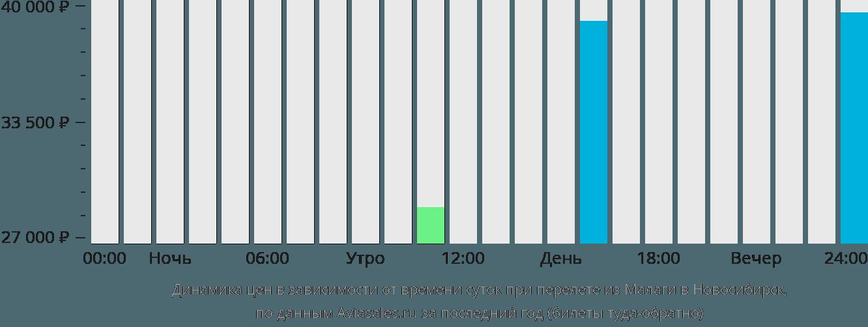 Динамика цен в зависимости от времени вылета из Малаги в Новосибирск