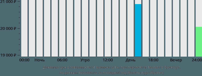 Динамика цен в зависимости от времени вылета из Малаги в Оренбург