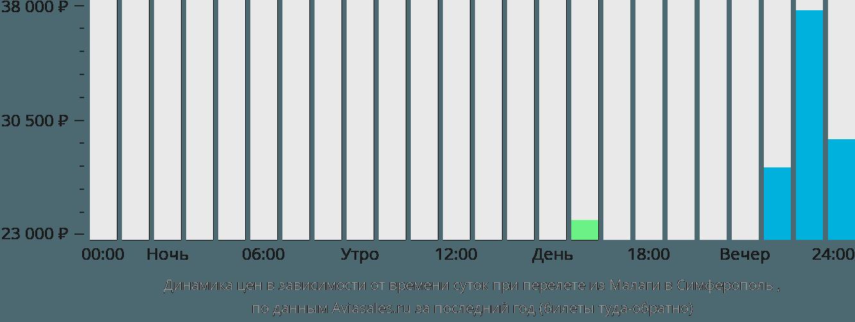 Динамика цен в зависимости от времени вылета из Малаги в Симферополь