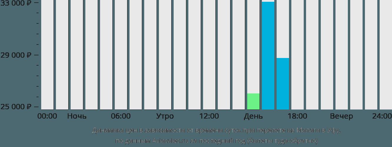Динамика цен в зависимости от времени вылета из Малаги в Уфу