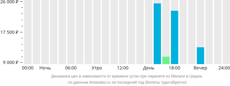 Динамика цен в зависимости от времени вылета из Малаги в Цюрих