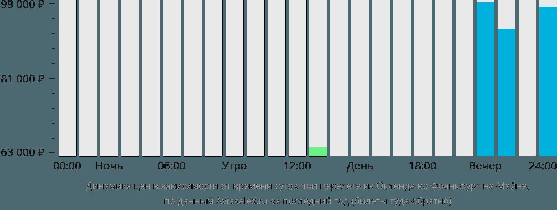 Динамика цен в зависимости от времени вылета из Окленда во Франкфурт-на-Майне