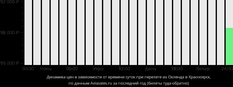Динамика цен в зависимости от времени вылета из Окленда в Красноярск