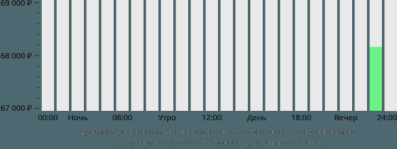 Динамика цен в зависимости от времени вылета из Окленда в Куньмина