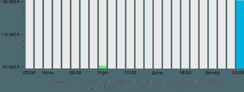 Динамика цен в зависимости от времени вылета из Окленда в Новосибирск