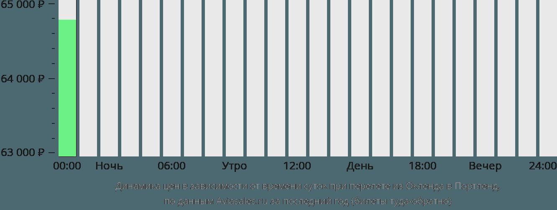 Динамика цен в зависимости от времени вылета из Окленда в Портленд