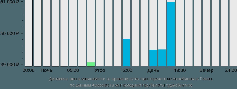 Динамика цен в зависимости от времени вылета из Актюбинска в Пекин