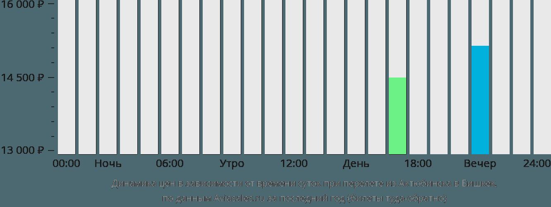 Динамика цен в зависимости от времени вылета из Актюбинска в Бишкек