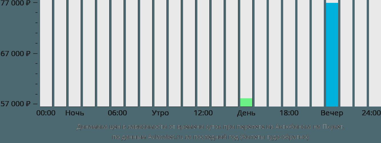 Динамика цен в зависимости от времени вылета из Актюбинска на Пхукет