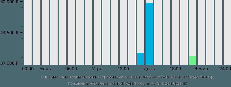 Динамика цен в зависимости от времени вылета из Актюбинска в Куала-Лумпур