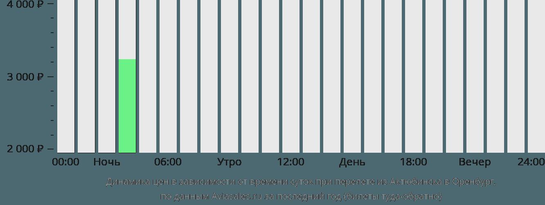 Динамика цен в зависимости от времени вылета из Актюбинска в Оренбург