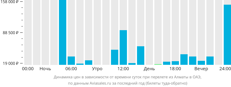 Динамика цен в зависимости от времени вылета из Алматы в ОАЭ