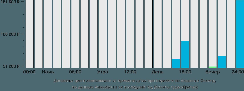 Динамика цен в зависимости от времени вылета из Алматы в Окленд