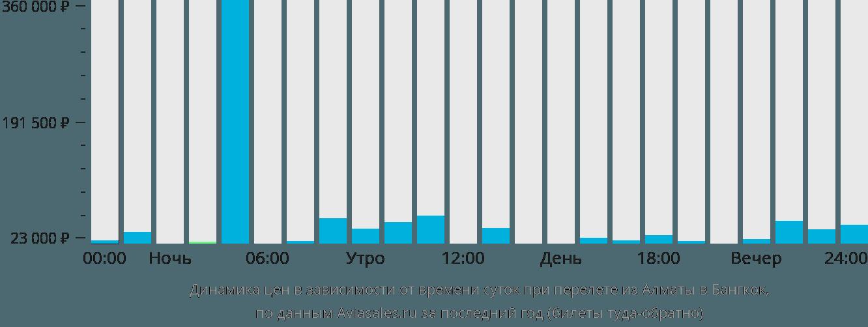 Динамика цен в зависимости от времени вылета из Алматы в Бангкок