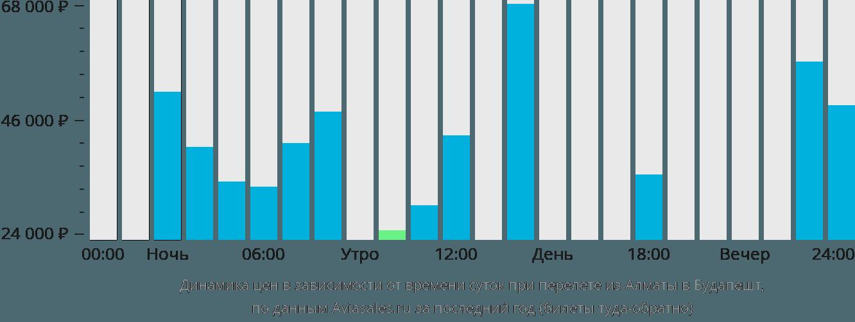 Динамика цен в зависимости от времени вылета из Алматы в Будапешт