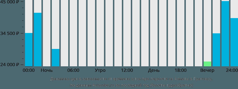 Динамика цен в зависимости от времени вылета из Алматы в Гуанчжоу