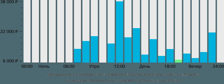Динамика цен в зависимости от времени вылета из Алматы в Шымкент