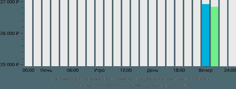 Динамика цен в зависимости от времени вылета из Алматы в Чунцин