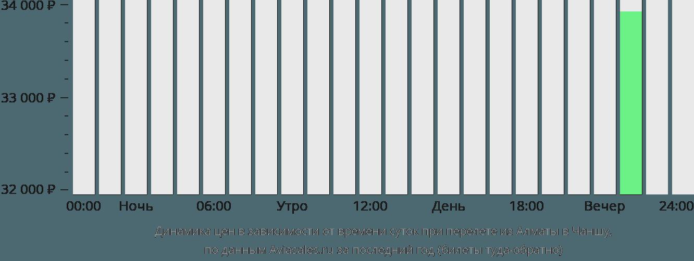 Динамика цен в зависимости от времени вылета из Алматы в Чаншу