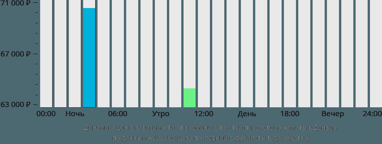 Динамика цен в зависимости от времени вылета из Алматы в Денвер