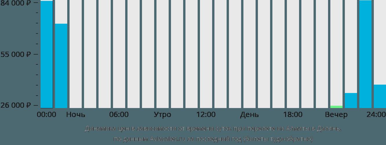 Динамика цен в зависимости от времени вылета из Алматы в Далянь