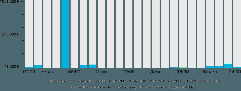 Динамика цен в зависимости от времени вылета из Алматы в Денпасар Бали
