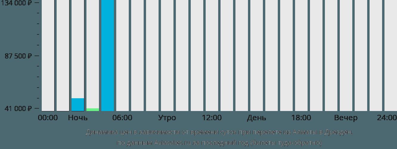 Динамика цен в зависимости от времени вылета из Алматы в Дрезден