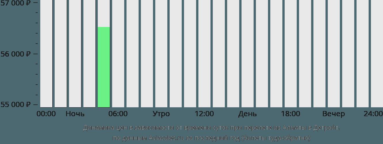 Динамика цен в зависимости от времени вылета из Алматы в Детройт