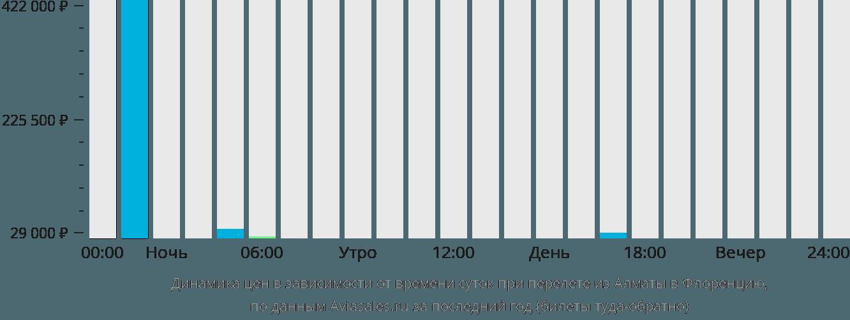 Динамика цен в зависимости от времени вылета из Алматы в Флоренцию