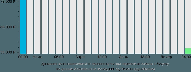 Динамика цен в зависимости от времени вылета из Алматы в Фукуоку
