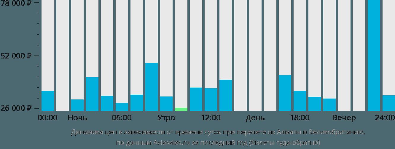 Динамика цен в зависимости от времени вылета из Алматы в Великобританию