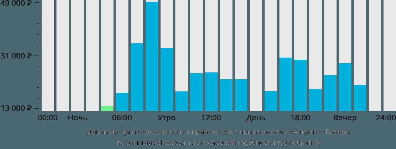 Динамика цен в зависимости от времени вылета из Алматы в Грузию