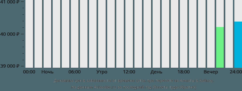 Динамика цен в зависимости от времени вылета из Алматы в Хайкоу