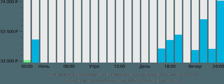 Динамика цен в зависимости от времени вылета из Алматы в Ханой