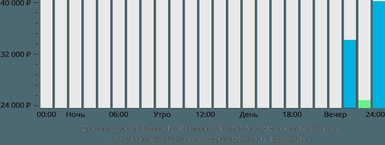 Динамика цен в зависимости от времени вылета из Алматы в Ханчжоу