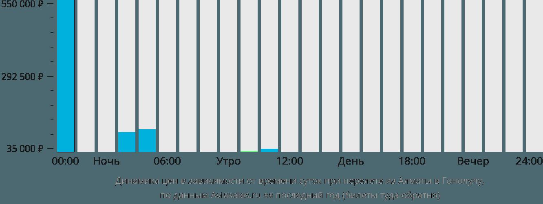 Динамика цен в зависимости от времени вылета из Алматы в Гонолулу