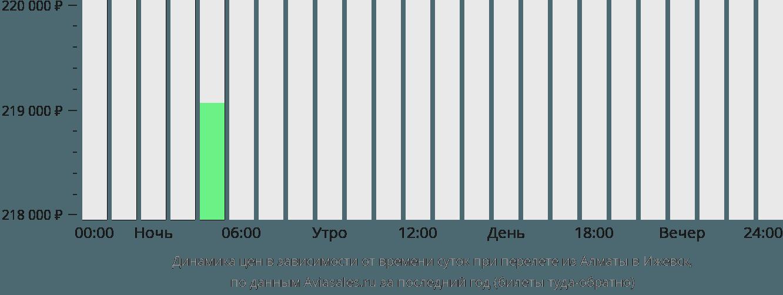 Динамика цен в зависимости от времени вылета из Алматы в Ижевск