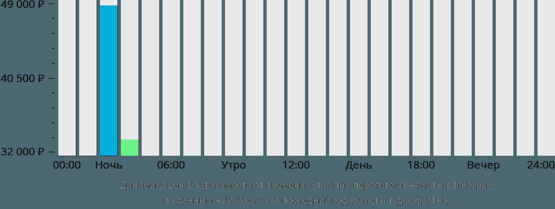 Динамика цен в зависимости от времени вылета из Алматы в Инсбрук