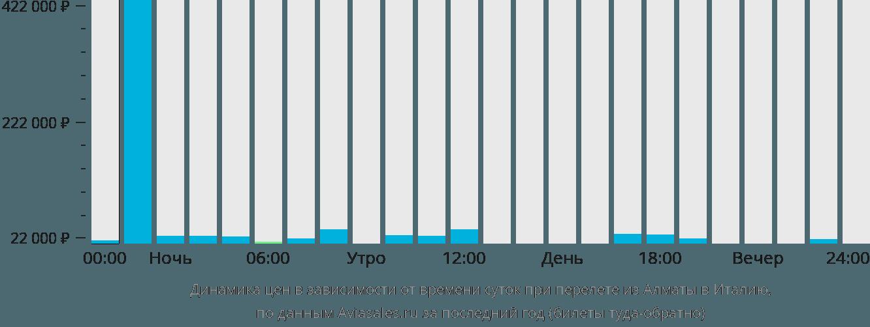 Динамика цен в зависимости от времени вылета из Алматы в Италию