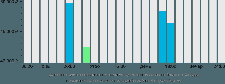 Динамика цен в зависимости от времени вылета из Алматы в Джидду