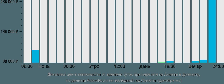 Динамика цен в зависимости от времени вылета из Алматы в Джакарту