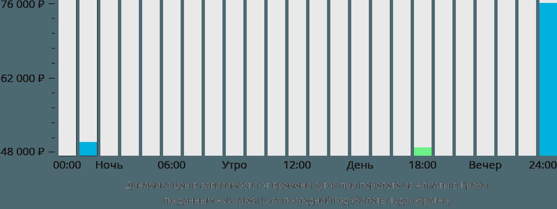 Динамика цен в зависимости от времени вылета из Алматы в Краби
