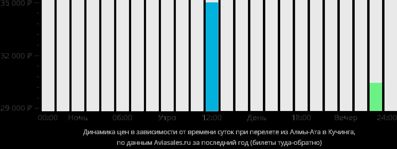 Динамика цен в зависимости от времени вылета из Алматы в Кучинг