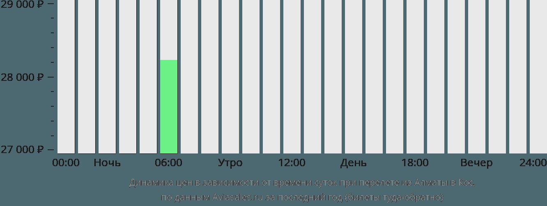 Динамика цен в зависимости от времени вылета из Алматы в Кос