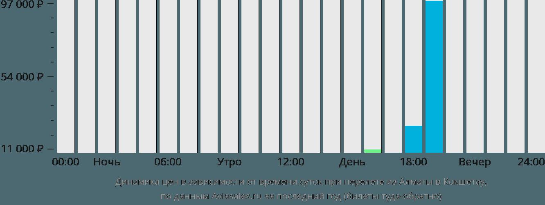 Динамика цен в зависимости от времени вылета из Алматы в Кокшетау