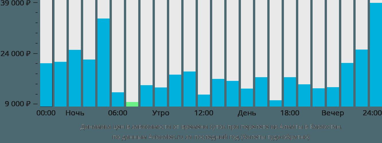 Динамика цен в зависимости от времени вылета из Алматы в Казахстан