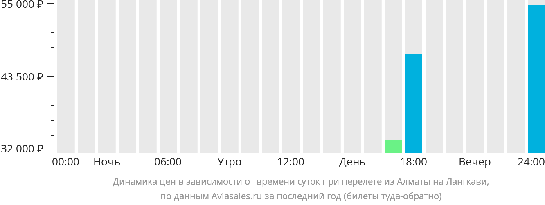 Динамика цен в зависимости от времени вылета из Алматы на Лангкави